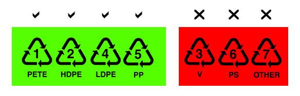 codigos de reciclaje seguros